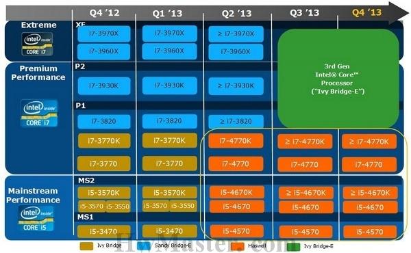 intel-roadmap-cpu-2013_t.jpg.pagespeed.ce.Z2EsWHYdQB