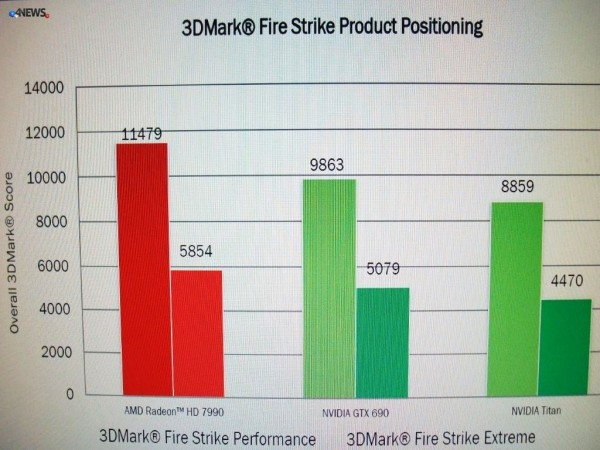 AMD-Radeon-HD-7990-Performance