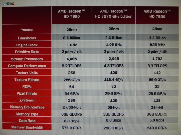 AMD-Radeon-HD-7990-SPecs