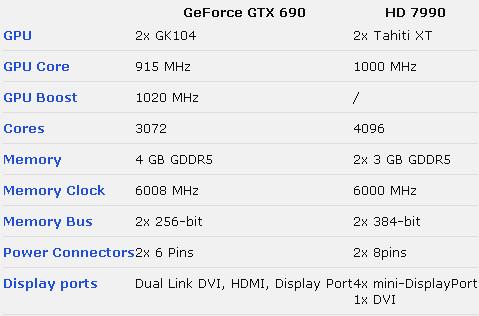 comparazione gtx 7990
