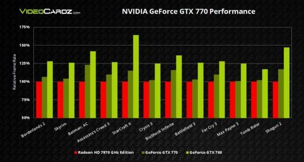 NVIDIA-GeForce-GTX-770-Performance1