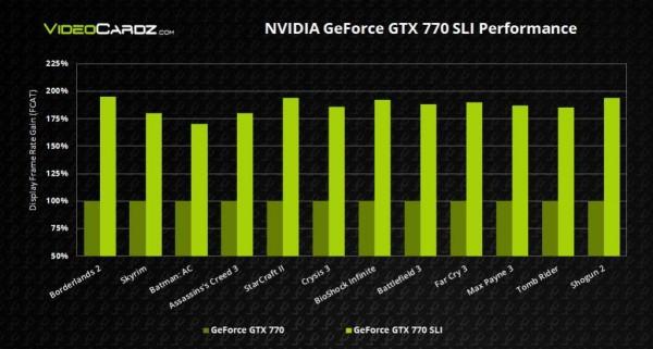 NVIDIA-GeForce-GTX-770-SLI-Performance