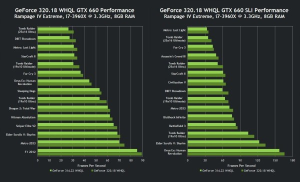 nvidia-geforce-320-18-whql-drivers-gtx-660-performance