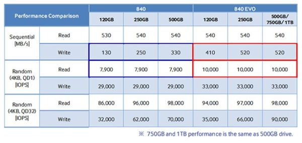 840-evo-vs-840_t.jpg.pagespeed.ce.-SCNqbSBdQ